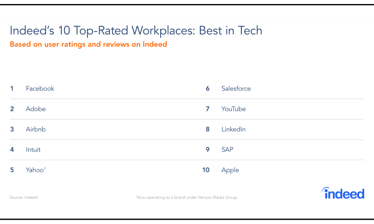 Top-Rated Workplaces: Best in Tech