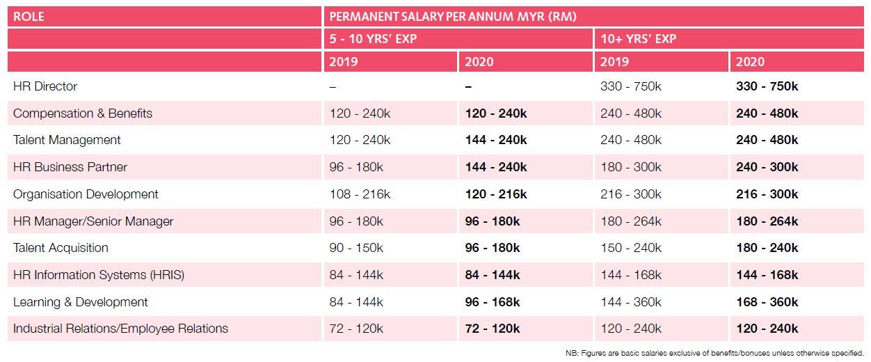 Priya-Nov-2019-Robert-Walters-Salary-Survey-Malaysia-1-screengrab