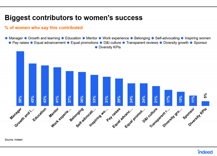 International Women's Day: How Employers Can Help Women Succeed At Work