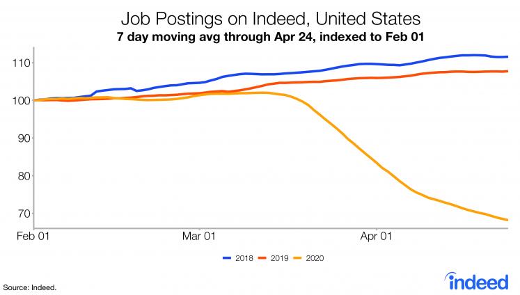 Labor Market Spotlight: Job Postings on Indeed