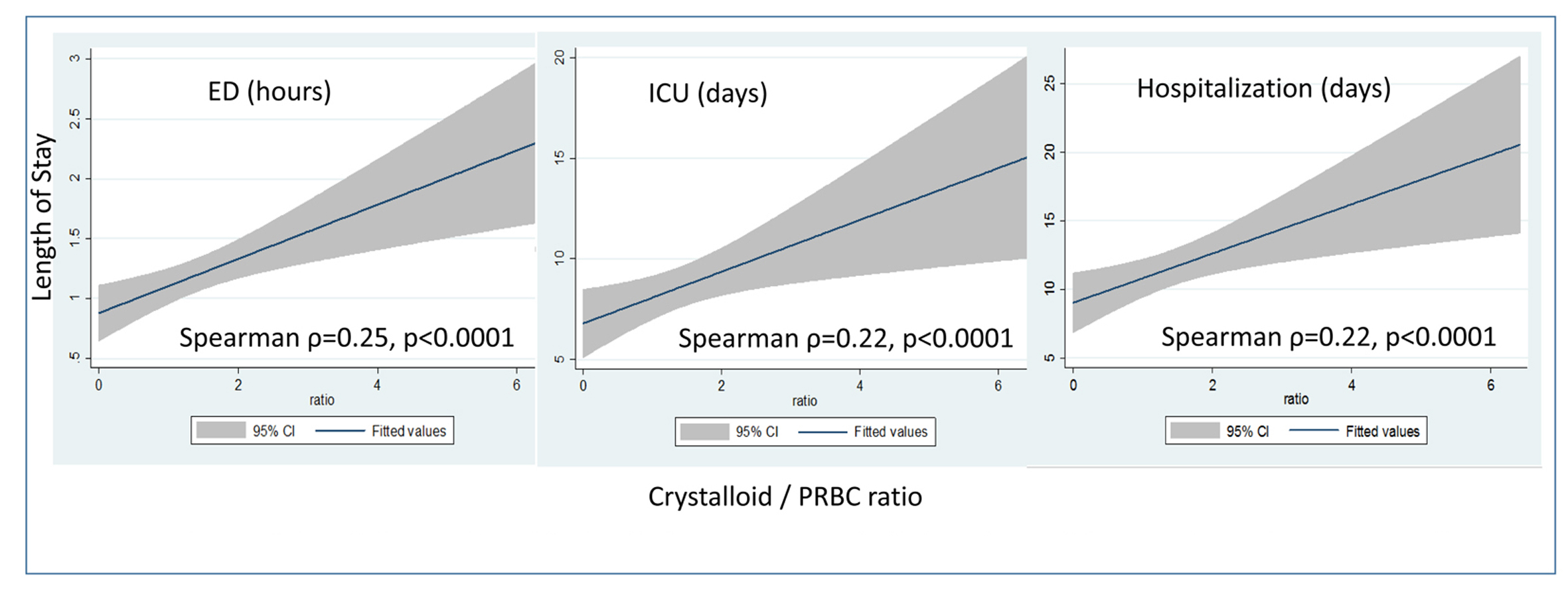 Benefits Of Initial Limited Crystalloid Resuscitation In