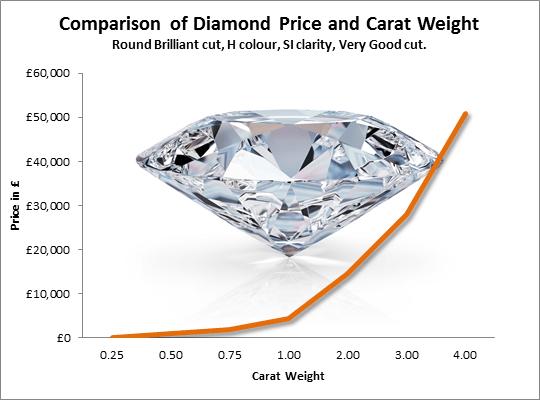 carat vs price