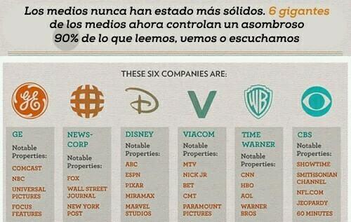 Los medios masivos, 6 gigantes empresas que controlan el 90% de lo que leemos, vemos o escuchamos, disney, GE, WB, CBS, VIACOM, NEWSCORP