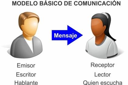 Modelo básico de comunicación, el emisor, el mensaje y el receptor, el mensaje implícito