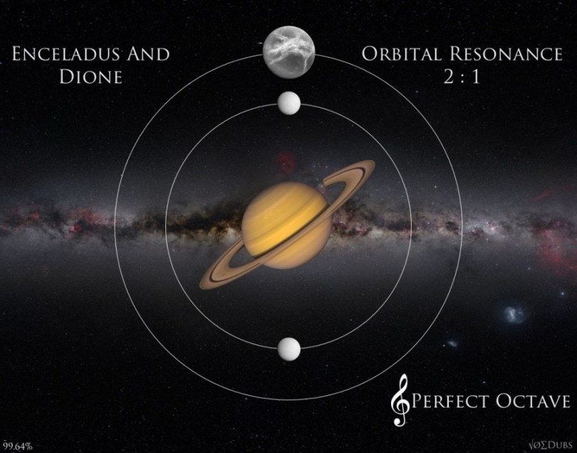 Dione and Enceladus Octave