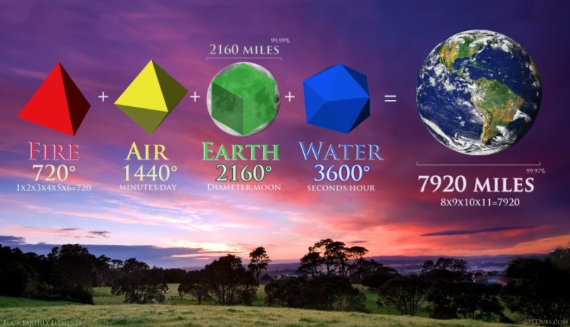 platonic solids Four Earthly Elements