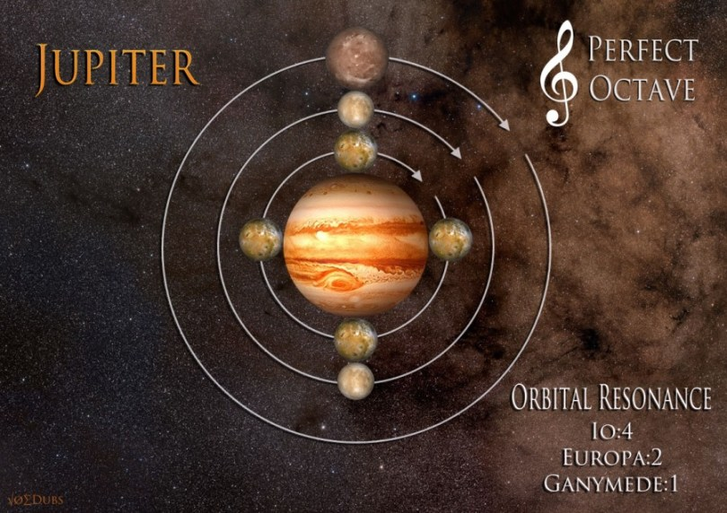 Jupiter orbital resonance