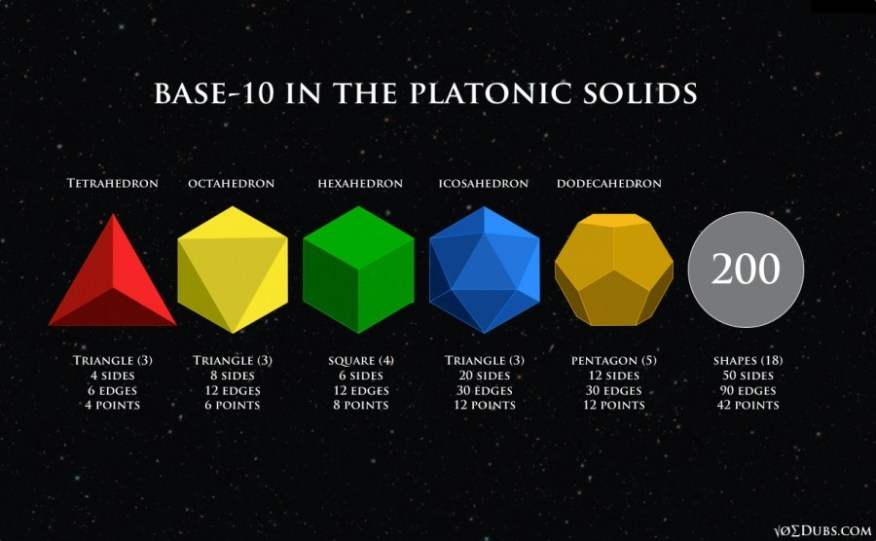 Base-10 in the Platonic Solids