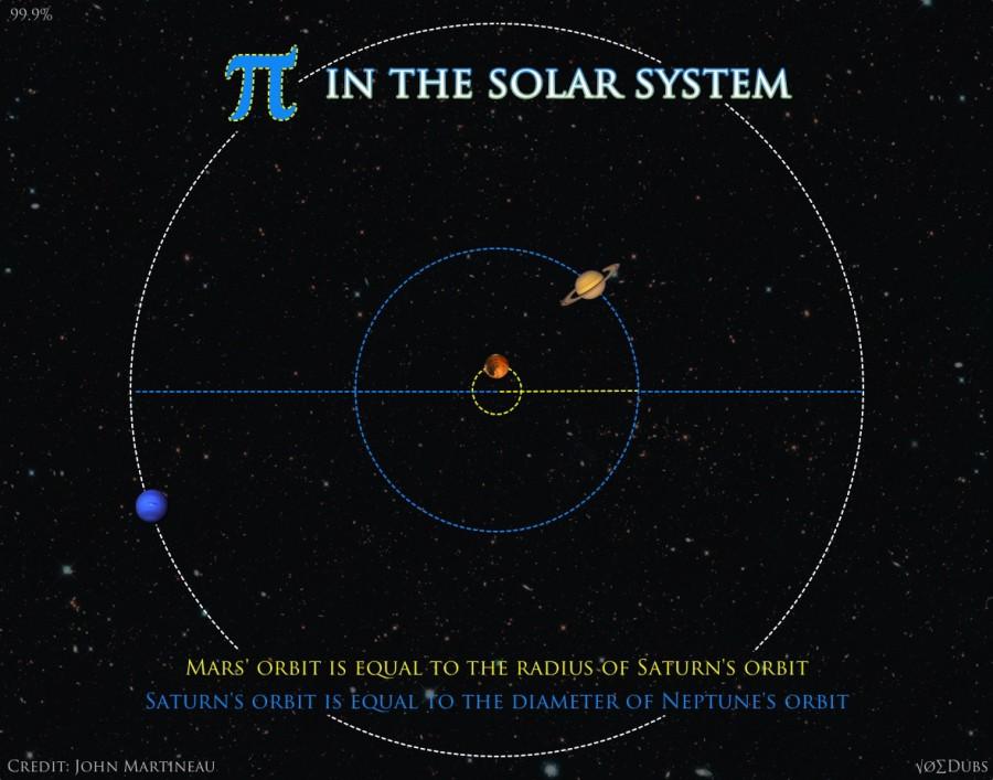 Jupiter Saturn Uranus Pi