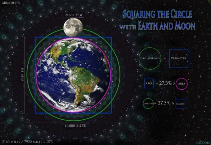 Square Circle Earth Moon