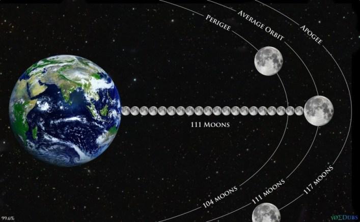 earth moon perigee apogee