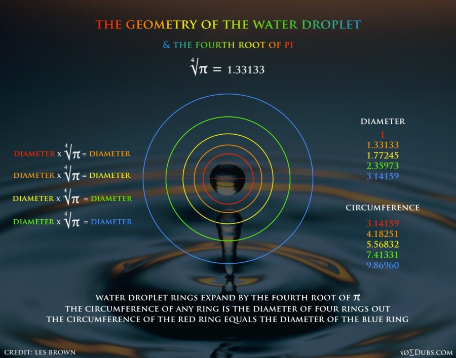 Geometry of the Water Droplet