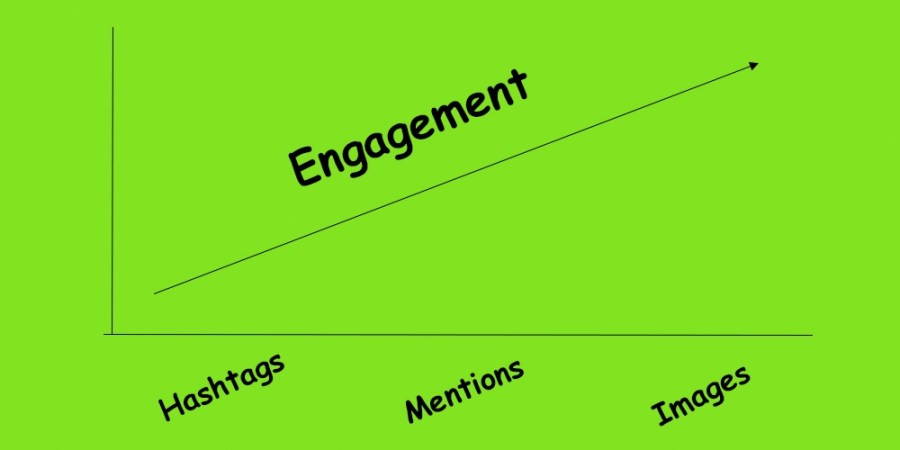 Improve social media engagement with images
