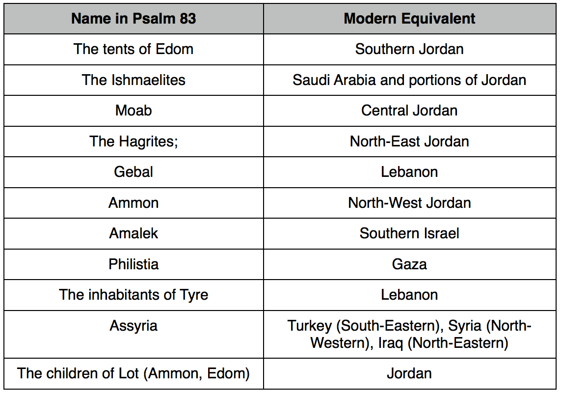 Salmo tabla 83