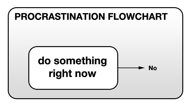 "Greatly simplified procrastination flowchart: ""Do something right now -> No"""