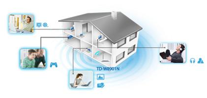 TP-Link TD-W8901N Ideal Untuk Layanan Triple-play