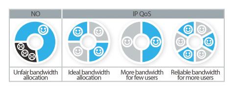 TP-Link TL-WR940N IP QoS - Memungkinkan Kontrol Bandwidth