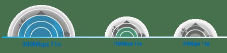 TP-Link TL-WR940N Kecepatan & Jangkauan Nirkabel N