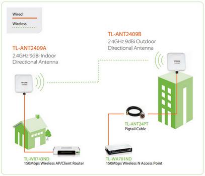 TP-Link TL-ANT2409A TL-ANT2409B Diagrams