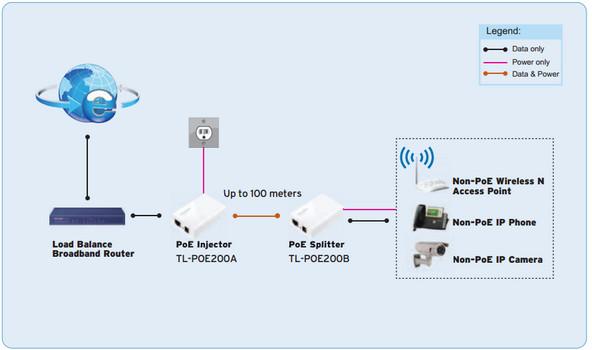 TP-Link TL-POE200 Diagram