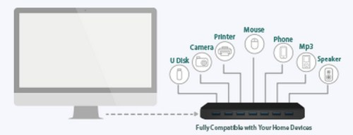 TP-Link UH700 Greatly Expand Your USB Ports
