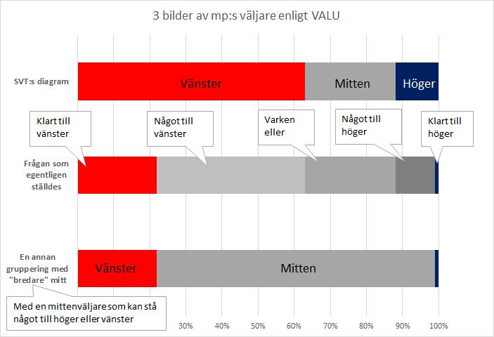"""Tre sätt att beskriva miljöpartiets väljare. Överst SVT:s modell, därefter med alla fem svarsalternativ och sist en sammanslagning där mitten omfattar alternativen """"Något till vänster"""", """"Varken till vänster eller Höger"""" samt """"Något till höger""""."""