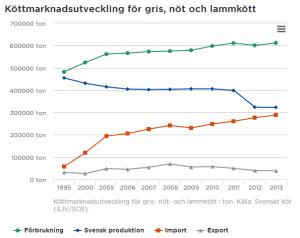 Import, inhemsk produktion och export från branschorganisationen Svenskt kött.