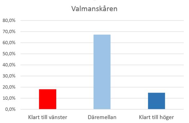 """Väljarna enligt VALU. Med de tre alternativen """"Något till vänster"""", """"Varken eller"""" och """"Något till höger"""" hopslagna till """"Däremellan""""."""