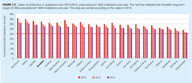 Statistik över antibiotika-användning per landsting. Ur Folkhälsoinstitutets rapport.