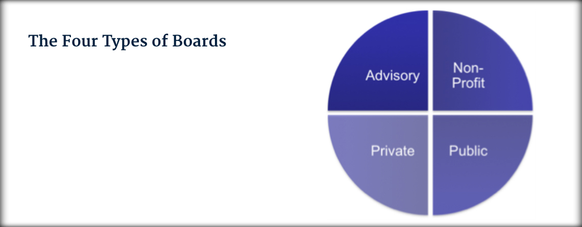 4 types of boards