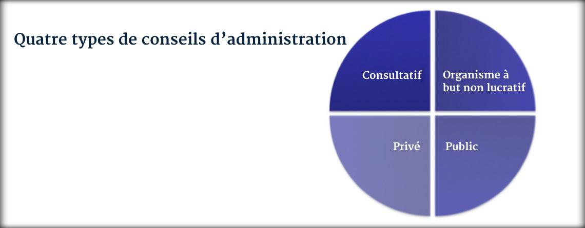 Résultats de recherche d'images pour «Les particularités de 4 types de conseils d'administration»