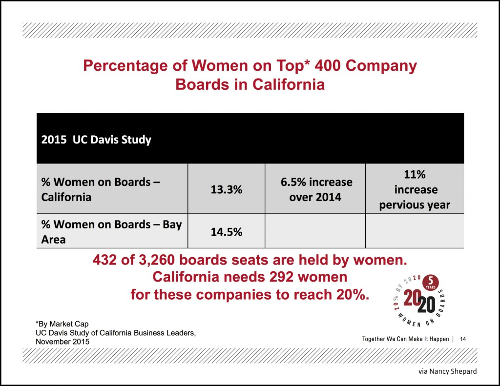 percentage of women on FT1000 Boards in CA