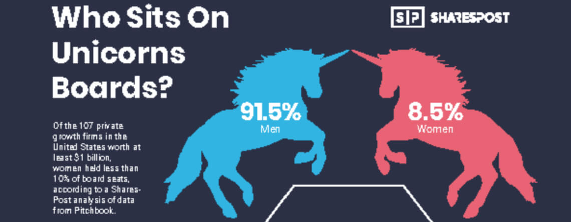 SharesPost Unicorns