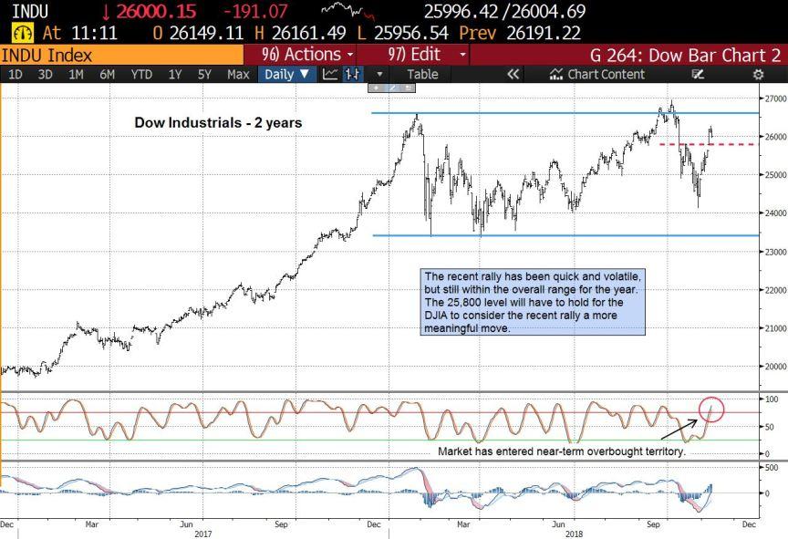 Dow 2yr