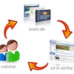 diagrama remarketing