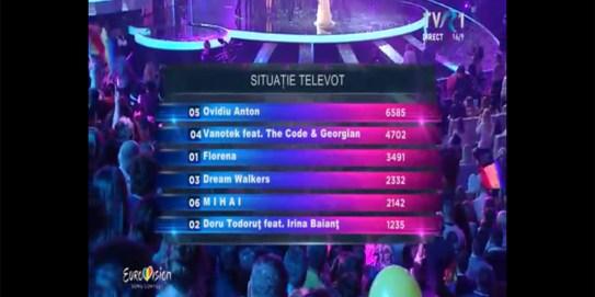 situatie televot finala eurovision romania 2016