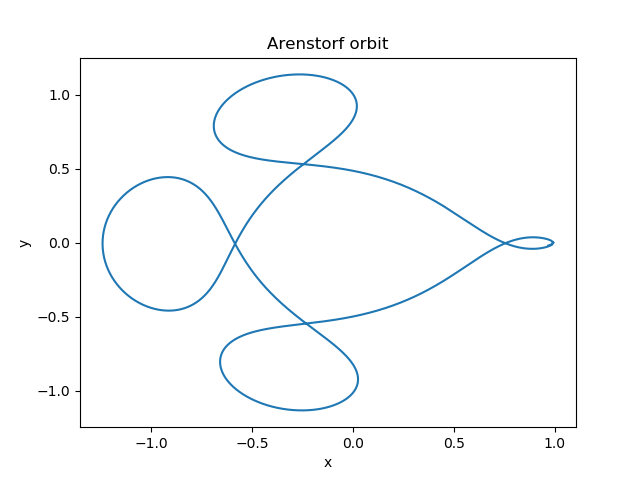 Орбита Аренсторф
