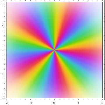 Фазовый график для пятой степенной функции