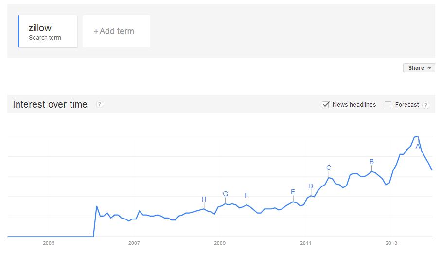 zillow-trend