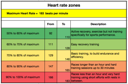 Heart rate zones - 10% zones