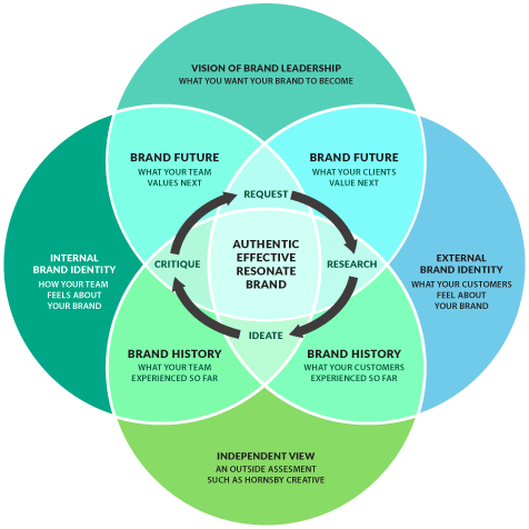 Venn diagram of Hornsby Creative's design process