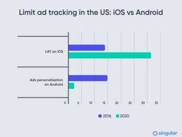 limit ad tracking ads personalization