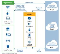 CASB Diagram