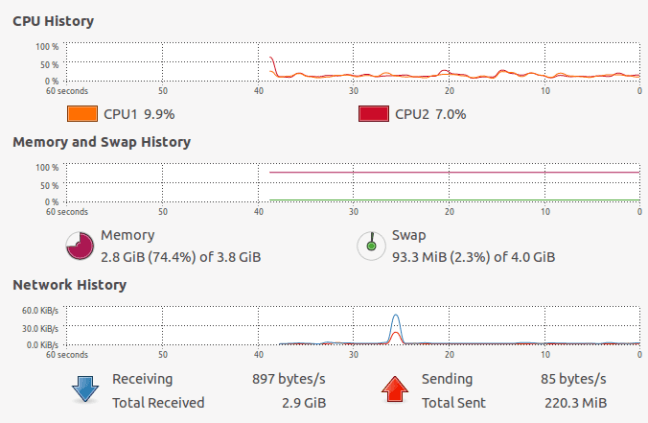 System Load Graph