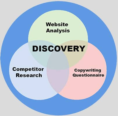 Three Circle Venn Diagram outlines john makohen freelance copywriter discovery process