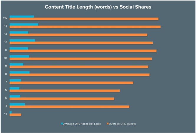 Content is the King and Title is the Queen: How to Choose a Perfect Match for Your Social Media Shares - Raymond Stokes