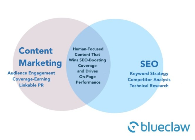 Content Marketing – The Delivery Mechanism for Contemporary SEO by Martin Calvert, Blueclaw