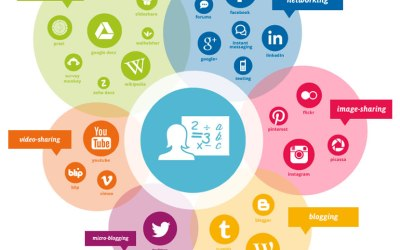 Start with a social media marketing strategy