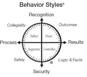 DISC Behavioral Style Assessment