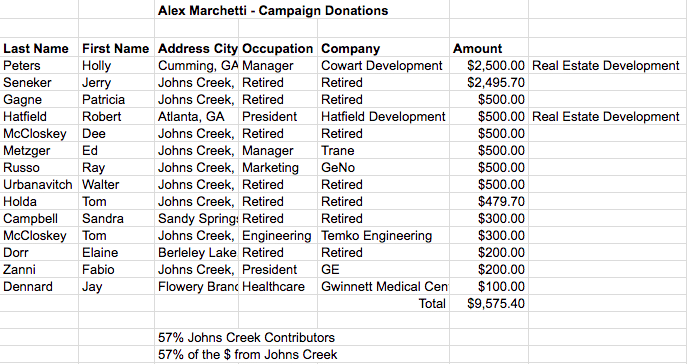 2017 Campaign Donations: Post 5 & Mayor